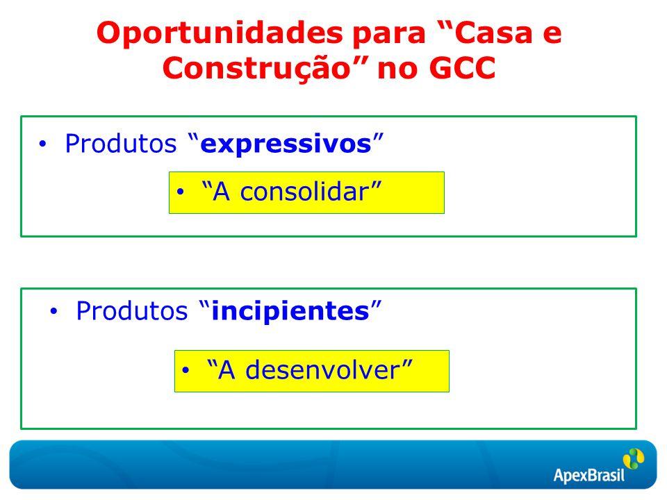 Oportunidades para Casa e Construção no GCC Produtos expressivos A consolidar Produtos incipientes A desenvolver