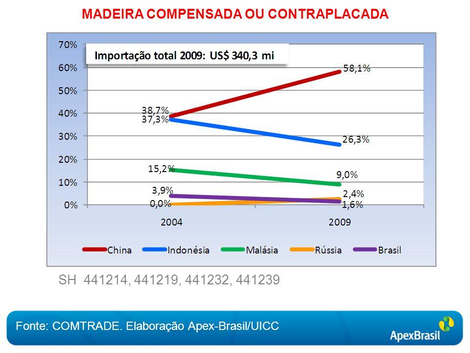 MADEIRA COMPENSADA OU CONTRAPLACADA Fonte: COMTRADE.