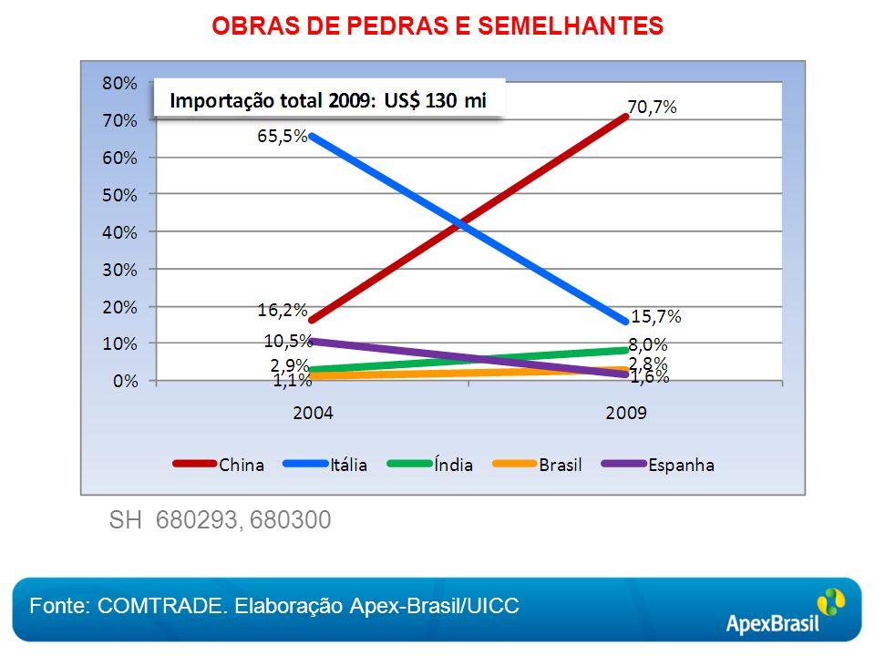 OBRAS DE PEDRAS E SEMELHANTES Fonte: COMTRADE. Elaboração Apex-Brasil/UICC SH 680293, 680300