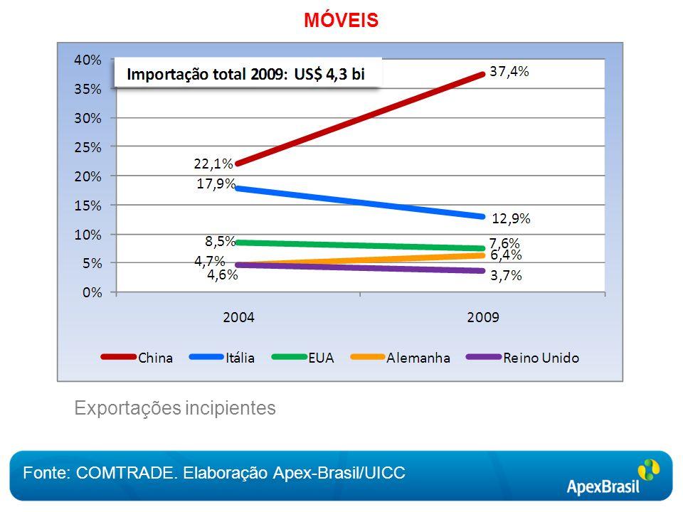 MÓVEIS Fonte: COMTRADE. Elaboração Apex-Brasil/UICC Exportações incipientes