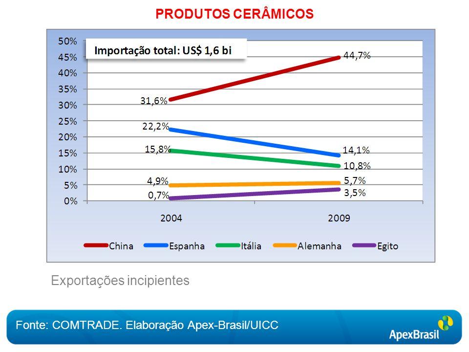 PRODUTOS CERÂMICOS Fonte: COMTRADE. Elaboração Apex-Brasil/UICC Exportações incipientes