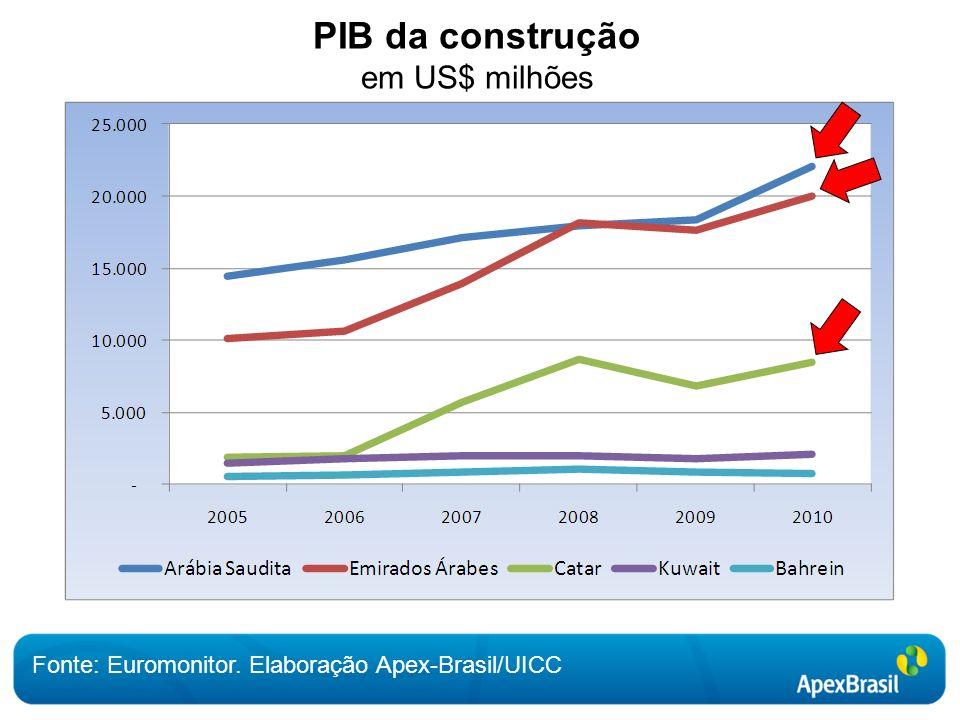 PIB da construção em US$ milhões Fonte: Euromonitor. Elaboração Apex-Brasil/UICC