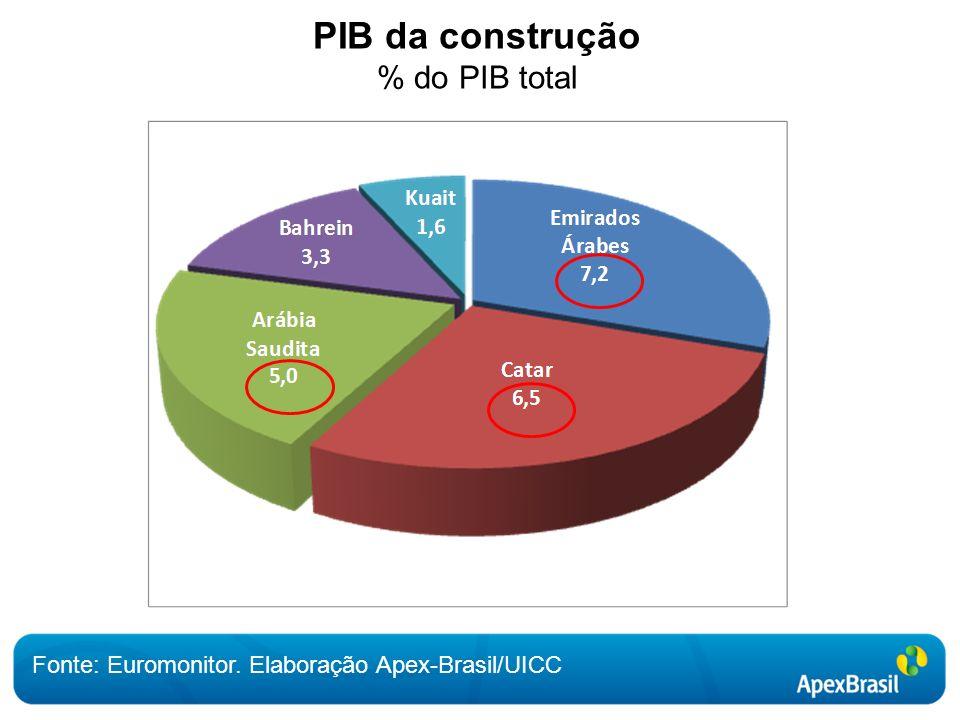 PIB da construção % do PIB total Fonte: Euromonitor. Elaboração Apex-Brasil/UICC