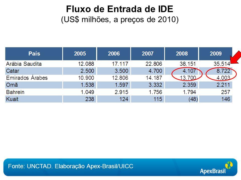 Fluxo de Entrada de IDE (US$ milhões, a preços de 2010) Fonte: UNCTAD. Elaboração Apex-Brasil/UICC