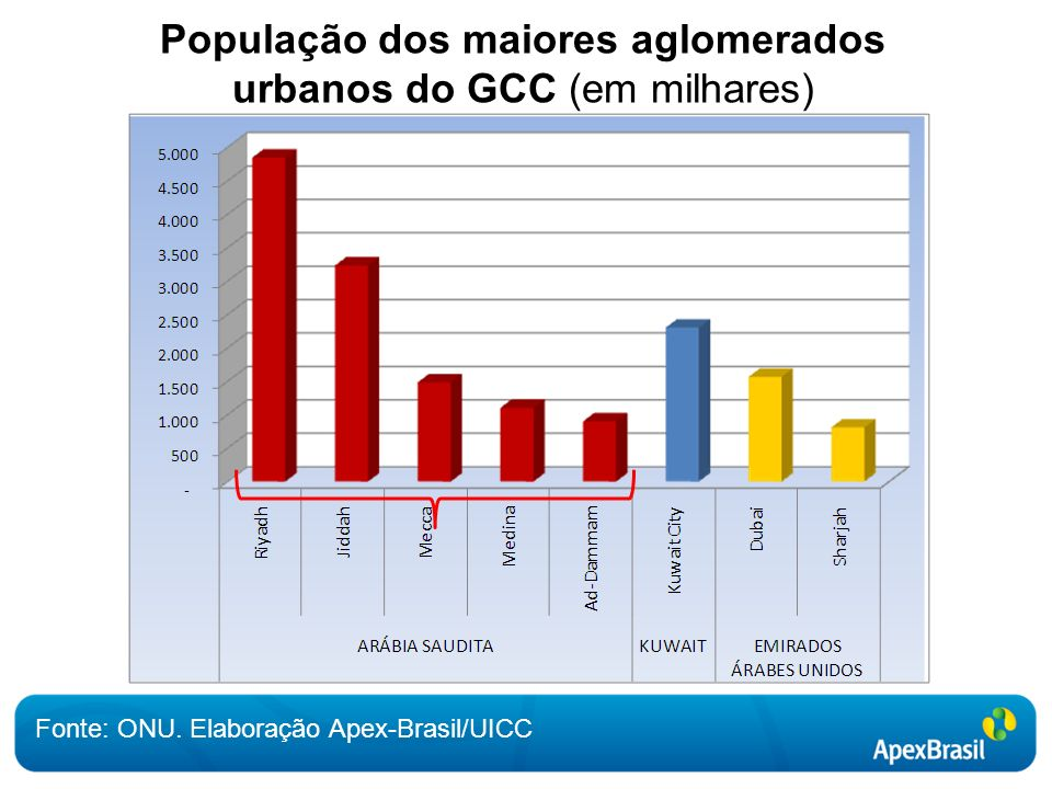População dos maiores aglomerados urbanos do GCC (em milhares) Fonte: ONU.
