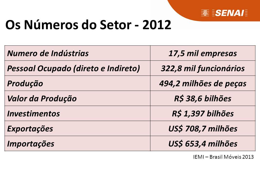 Os Números do Setor - 2012 Numero de Indústrias17,5 mil empresas Pessoal Ocupado (direto e Indireto)322,8 mil funcionários Produção494,2 milhões de peças Valor da ProduçãoR$ 38,6 bilhões InvestimentosR$ 1,397 bilhões ExportaçõesUS$ 708,7 milhões ImportaçõesUS$ 653,4 milhões IEMI – Brasil Móveis 2013