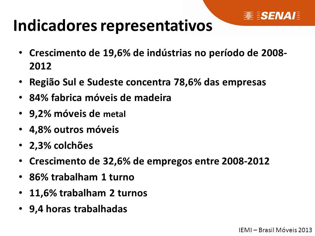 Indicadores representativos Crescimento de 19,6% de indústrias no período de 2008- 2012 Região Sul e Sudeste concentra 78,6% das empresas 84% fabrica móveis de madeira 9,2% móveis de metal 4,8% outros móveis 2,3% colchões Crescimento de 32,6% de empregos entre 2008-2012 86% trabalham 1 turno 11,6% trabalham 2 turnos 9,4 horas trabalhadas IEMI – Brasil Móveis 2013