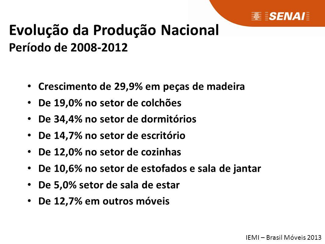 Crescimento de 29,9% em peças de madeira De 19,0% no setor de colchões De 34,4% no setor de dormitórios De 14,7% no setor de escritório De 12,0% no setor de cozinhas De 10,6% no setor de estofados e sala de jantar De 5,0% setor de sala de estar De 12,7% em outros móveis Evolução da Produção Nacional Período de 2008-2012 IEMI – Brasil Móveis 2013