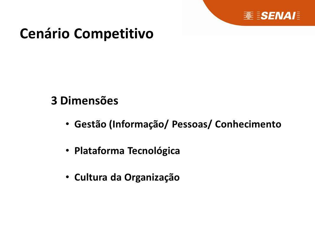 Cenário Competitivo 3 Dimensões Gestão (Informação/ Pessoas/ Conhecimento Plataforma Tecnológica Cultura da Organização