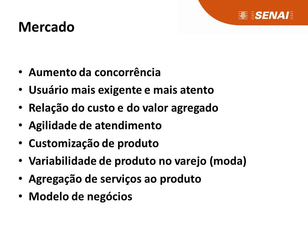 Mercado Aumento da concorrência Usuário mais exigente e mais atento Relação do custo e do valor agregado Agilidade de atendimento Customização de produto Variabilidade de produto no varejo (moda) Agregação de serviços ao produto Modelo de negócios