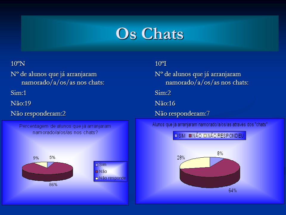 10ºN Nº de alunos que já vieram a conhecer pessoalmente aquele/aquela com quem conversa em on-line: Sim:3Não:17 Não responderam:2 10ºI Nº de alunos qu