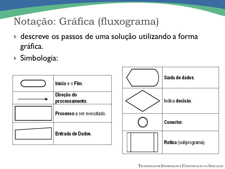 Notação: Gráfica (fluxograma) descreve os passos de uma solução utilizando a forma gráfica. Simbologia: