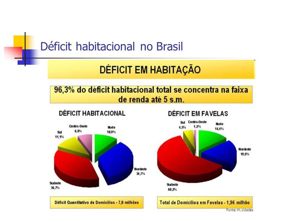 Déficit habitacional no Brasil Fonte: M. cidades