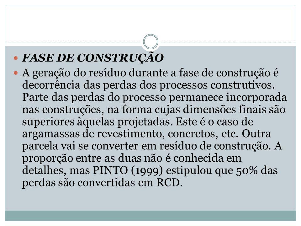 FASE DE CONSTRUÇÃO A geração do resíduo durante a fase de construção é decorrência das perdas dos processos construtivos. Parte das perdas do processo