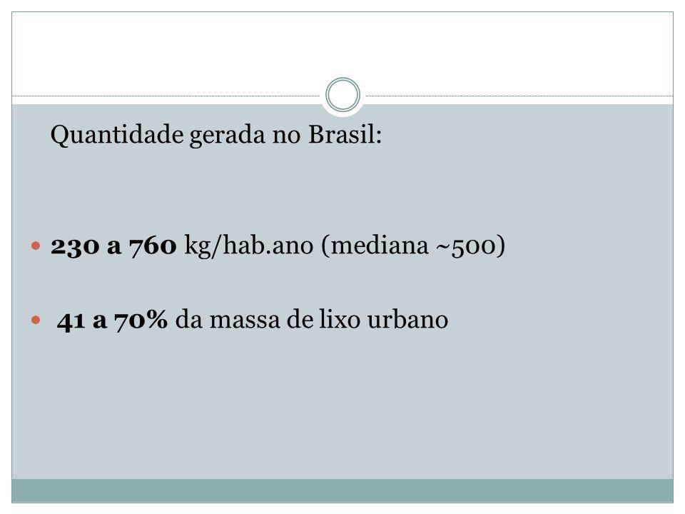 Quantidade gerada no Brasil: 230 a 760 kg/hab.ano (mediana ~500) 41 a 70% da massa de lixo urbano