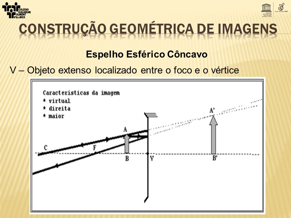 Espelho Esférico Côncavo V – Objeto extenso localizado entre o foco e o vértice