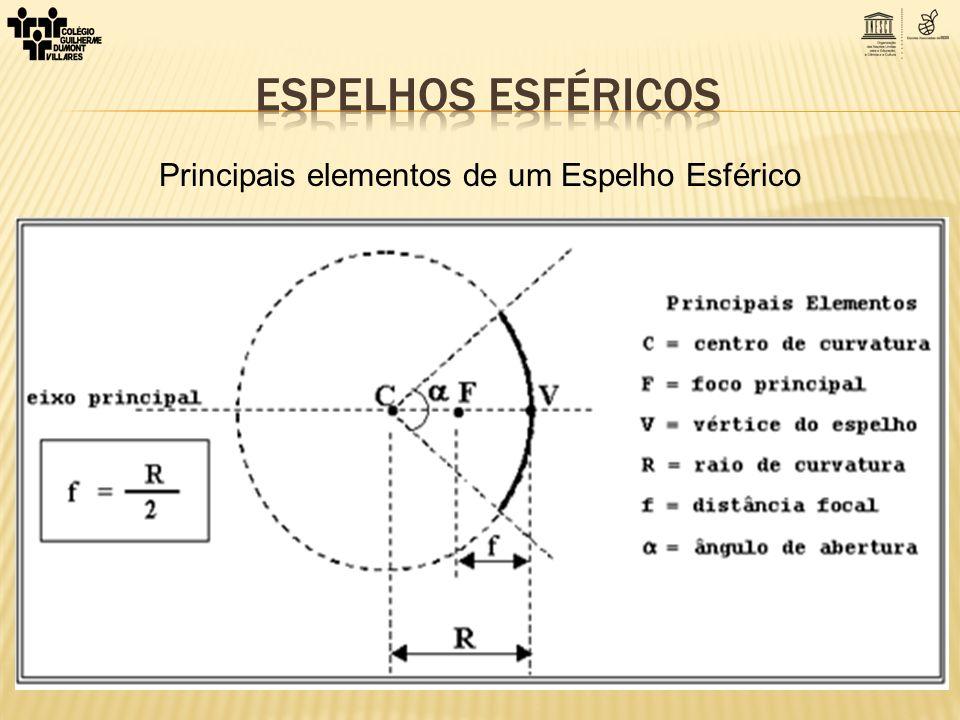 Condições de nitidez de Gauss O espelho deve ter pequeno ângulo de abertura (α < 10 0 ) Os raios incidentes devem ser próximos ao eixo principal.