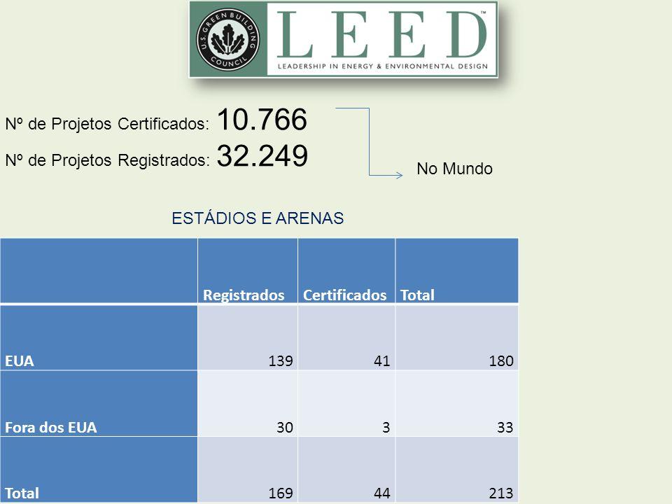 48 un RegistradosCertificadosTotal EUA13941180 Fora dos EUA30333 Total16944213 ESTÁDIOS E ARENAS Nº de Projetos Certificados: 10.766 Nº de Projetos Re