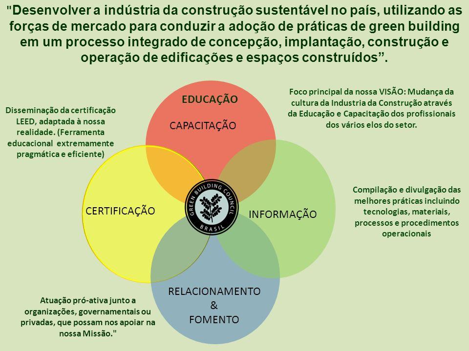 2 2 Visão do GBC Brasil (Sonho que queremos realizar até 2.010).