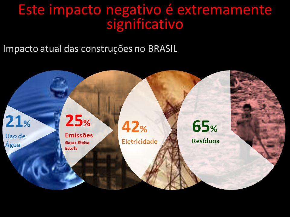 Este impacto negativo é extremamente significativo Impacto atual das construções no BRASIL 21 % Uso de Água 25 % Emissões Gases Efeito Estufa 65 % Res