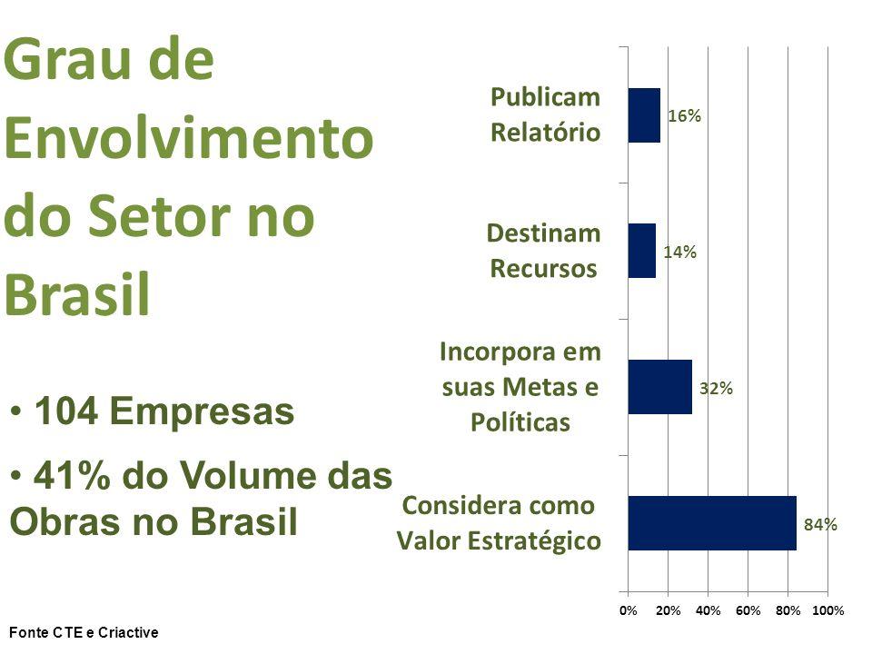 104 Empresas 41% do Volume das Obras no Brasil Grau de Envolvimento do Setor no Brasil Fonte CTE e Criactive