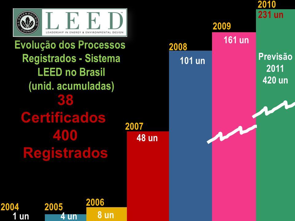 Evolução dos Processos Registrados - Sistema LEED no Brasil (unid. acumuladas) 2007 2006 20052004 1 un4 un 8 un 48 un 2010 231 un 101 un 2008 161 un 2
