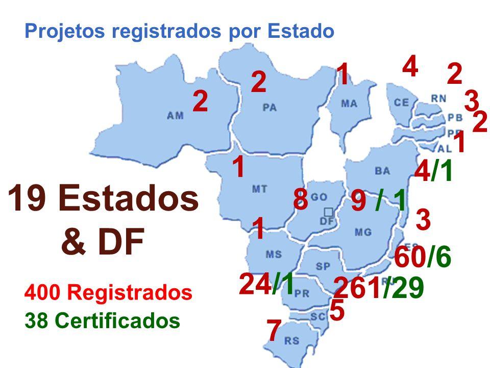 Projetos registrados por Estado 2 261/29 24/1 7 5 60/6 3 9 / 1 8 1 4/1 3 19 Estados & DF 2 4 1 1 400 Registrados 1 2 2 38 Certificados