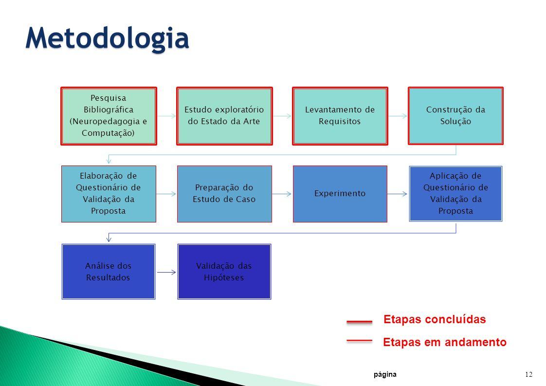 Metodologia Pesquisa Bibliográfica (Neuropedagogia e Computação) Estudo exploratório do Estado da Arte Levantamento de Requisitos Construção da Soluçã