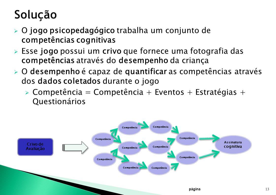 página 13 Crivo de Avaliação Competência Assinatura cognitiva Competência O jogo psicopedagógico trabalha um conjunto de competências cognitivas Esse