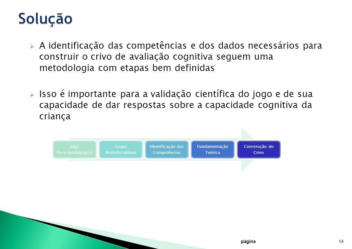 página14 A identificação das competências e dos dados necessários para construir o crivo de avaliação cognitiva seguem uma metodologia com etapas bem