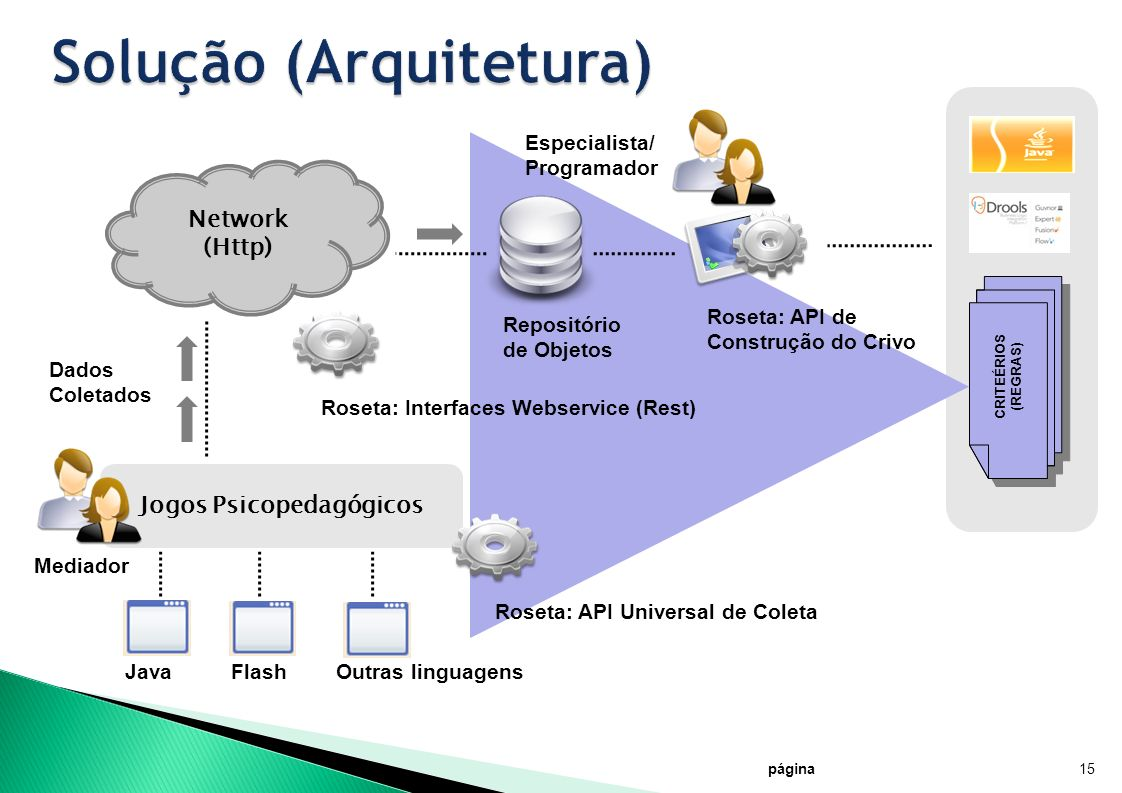 CRITEÉRIOS (REGRAS) página15 Jogos Psicopedagógicos JavaFlashOutras linguagens Roseta: API Universal de Coleta Network (Http) Roseta: Interfaces Webse