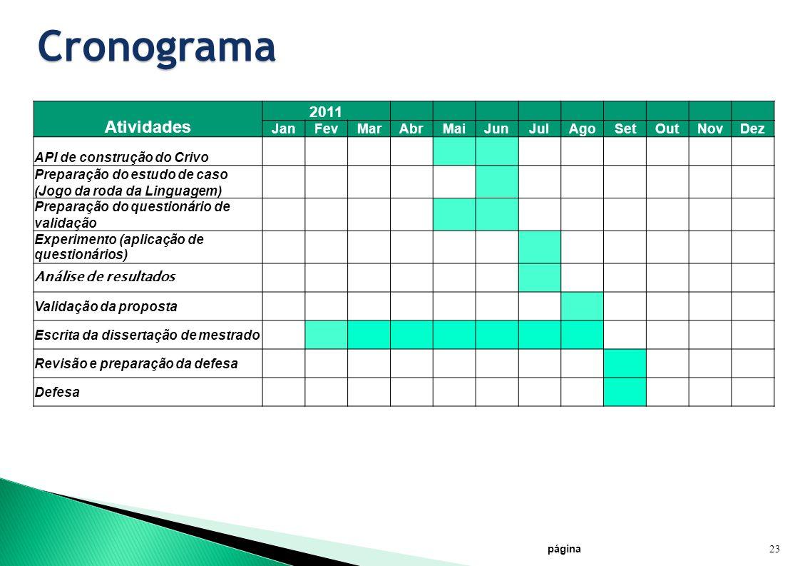 Cronograma página 23 Atividades 2011 JanFevMarAbrMaiJunJulAgoSetOutNovDez API de construção do Crivo Preparação do estudo de caso (Jogo da roda da Lin