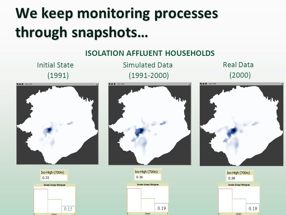 We keep monitoring processes through snapshots… ISOLATION AFFLUENT HOUSEHOLDS Initial State (1991) Real Data (2000) 0.15 0.19 Simulated Data (1991-200