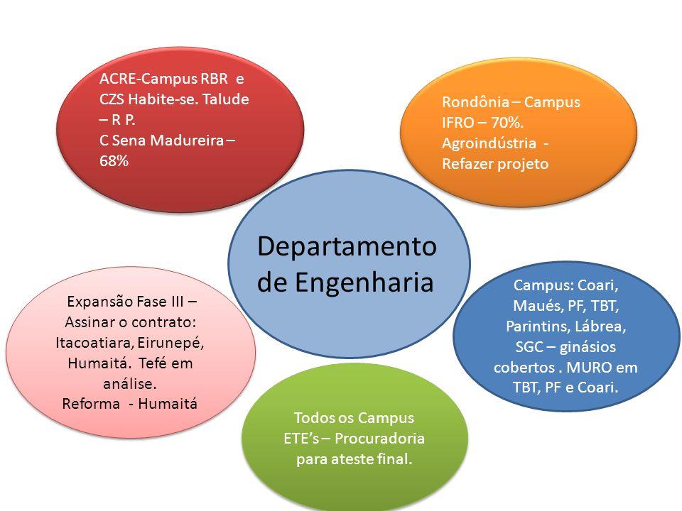 Expansão Fase III – Assinar o contrato: Itacoatiara, Eirunepé, Humaitá.