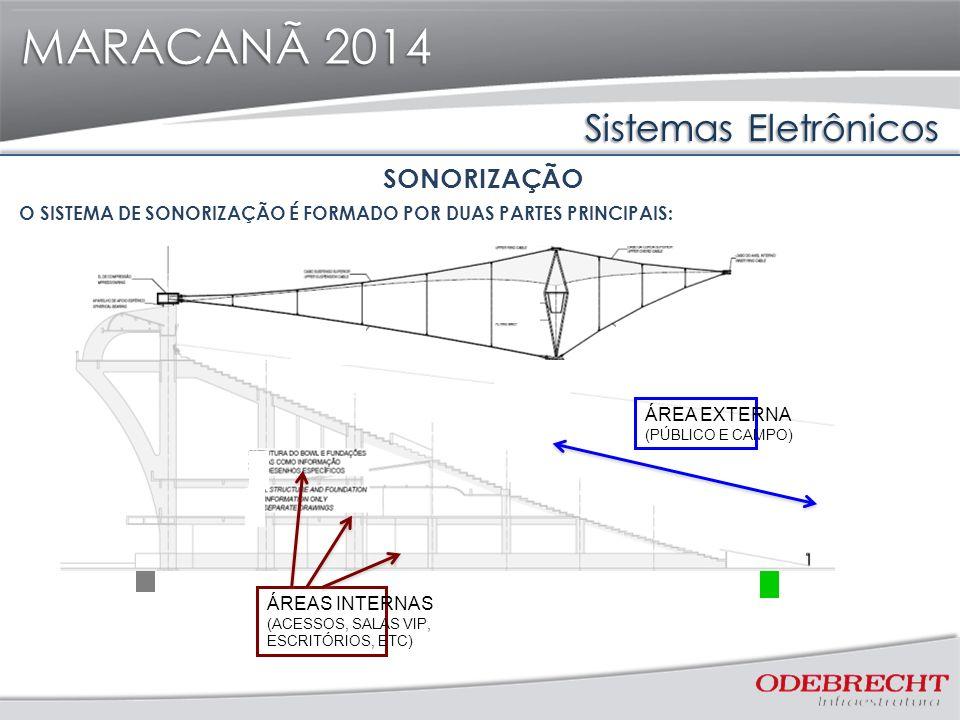 Sistemas Eletrônicos MARACANÃ 2014 ÁREA EXTERNA (PÚBLICO E CAMPO) ÁREAS INTERNAS (ACESSOS, SALAS VIP, ESCRITÓRIOS, ETC) SONORIZAÇÃO O SISTEMA DE SONORIZAÇÃO É FORMADO POR DUAS PARTES PRINCIPAIS: