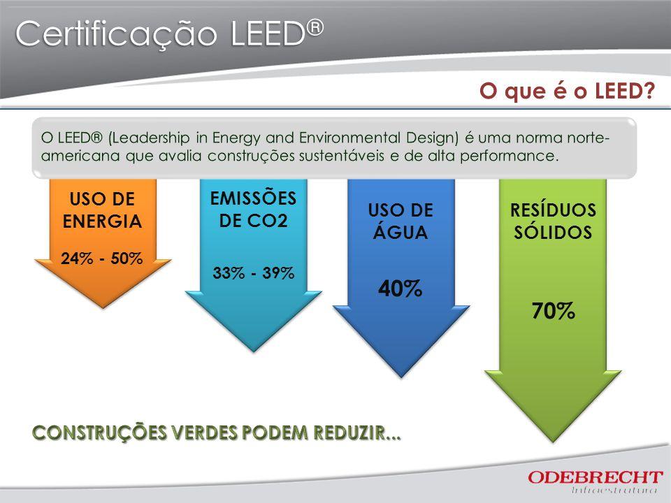 Certificação LEED ® USO DE ENERGIA 24% - 50% EMISSÕES DE CO2 33% - 39% USO DE ÁGUA 40% RESÍDUOS SÓLIDOS 70% O que é o LEED?