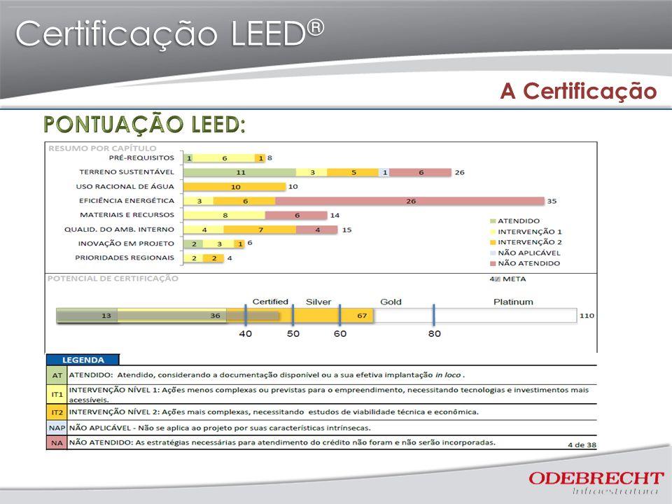 Certificação LEED ® A Certificação