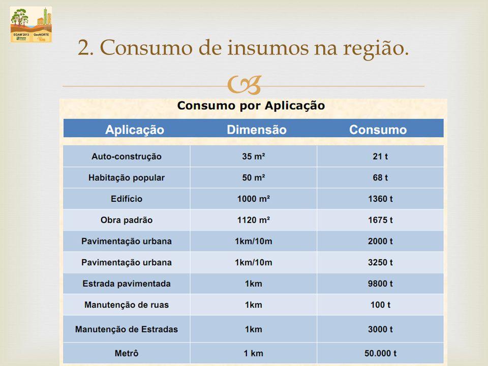 2. Consumo de insumos na região.