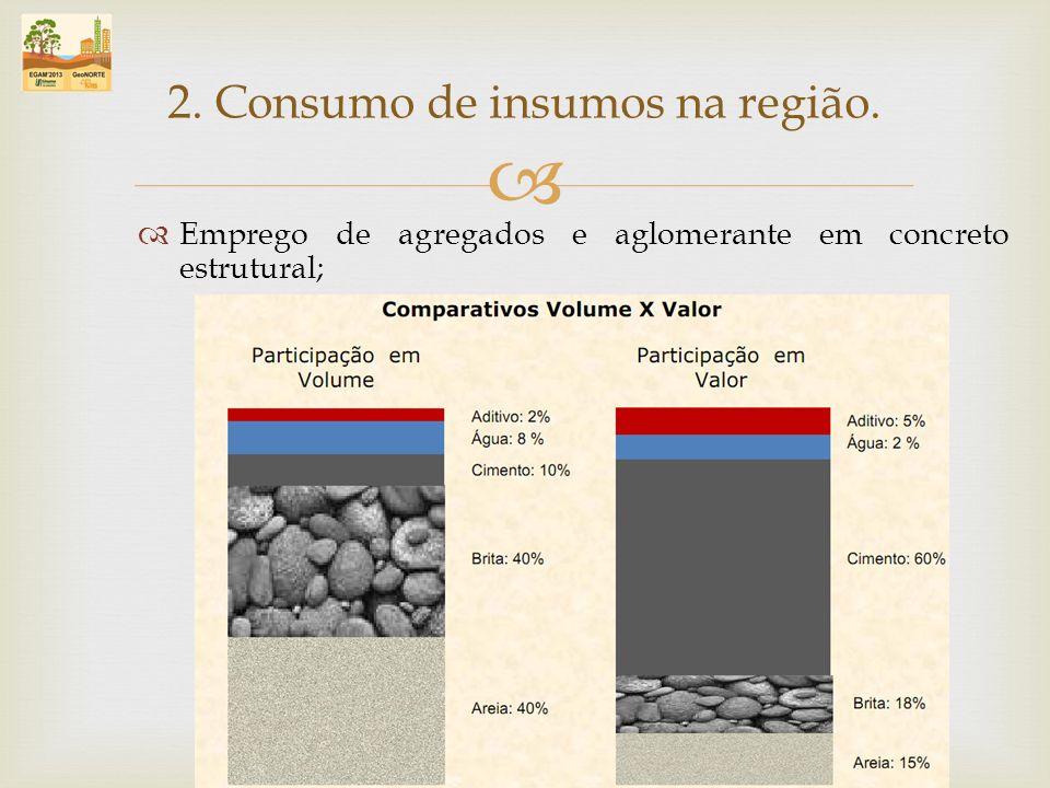 Emprego de agregados e aglomerante em concreto estrutural; 2. Consumo de insumos na região.