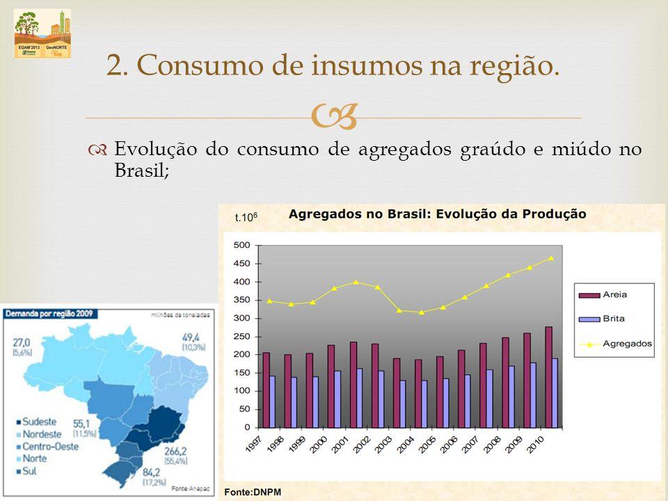 Evolução do consumo de agregados graúdo e miúdo no Brasil; 2. Consumo de insumos na região.