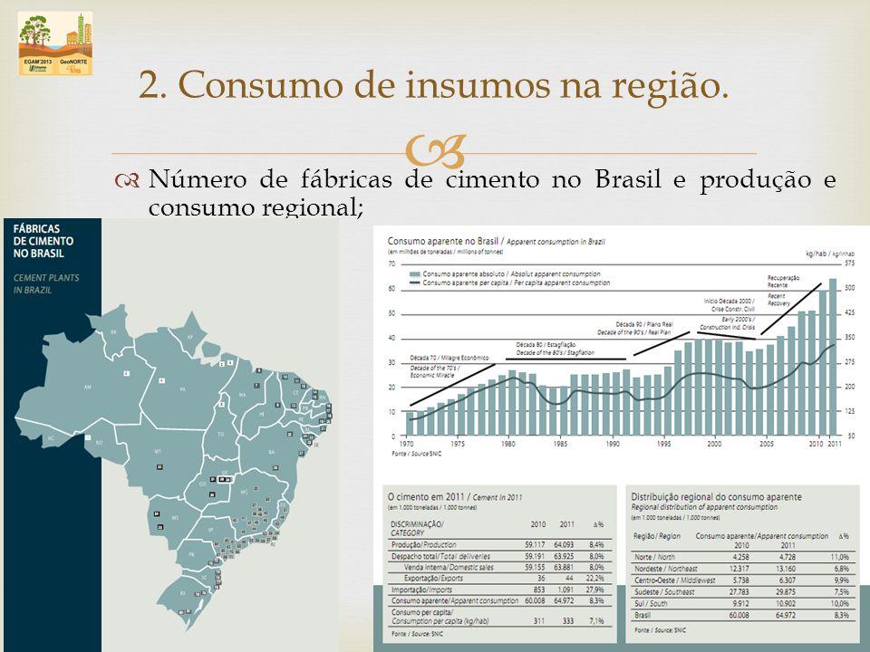 Número de fábricas de cimento no Brasil e produção e consumo regional; 2. Consumo de insumos na região.