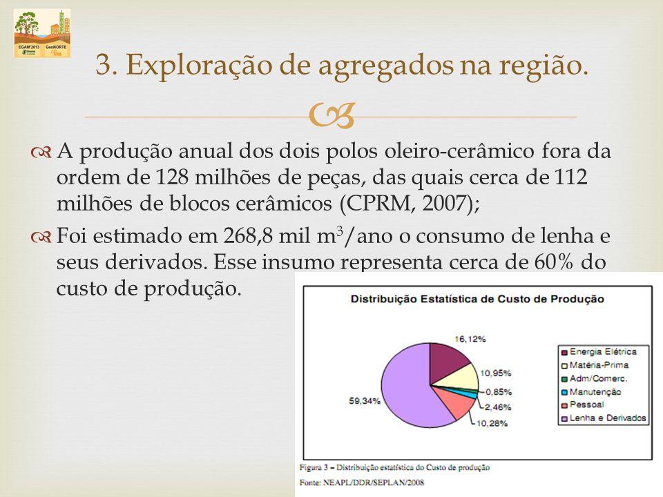 A produção anual dos dois polos oleiro-cerâmico fora da ordem de 128 milhões de peças, das quais cerca de 112 milhões de blocos cerâmicos (CPRM, 2007)