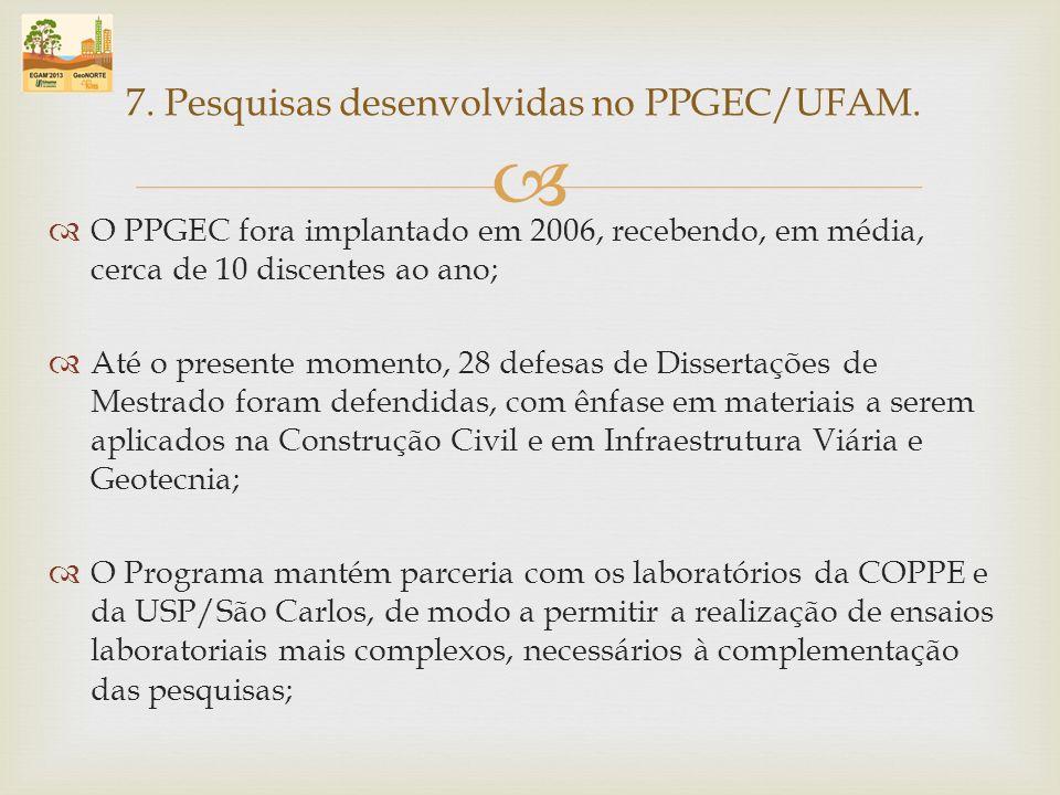 O PPGEC fora implantado em 2006, recebendo, em média, cerca de 10 discentes ao ano; Até o presente momento, 28 defesas de Dissertações de Mestrado for