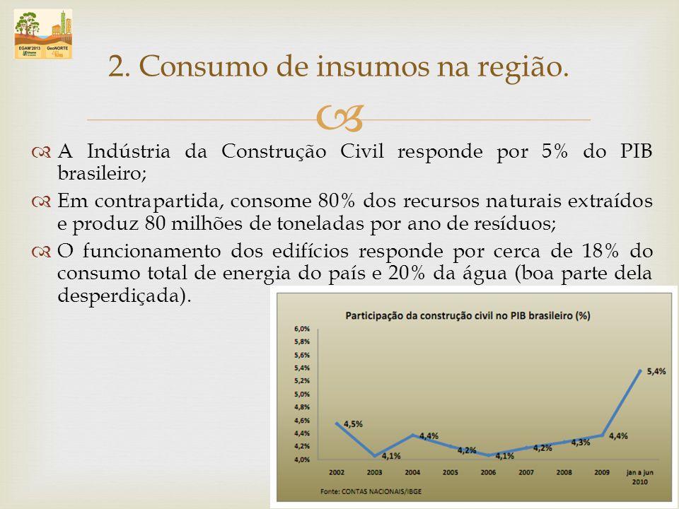 A Indústria da Construção Civil responde por 5% do PIB brasileiro; Em contrapartida, consome 80% dos recursos naturais extraídos e produz 80 milhões d
