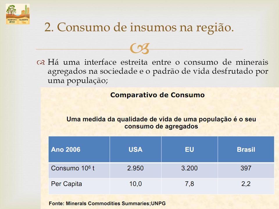 Há uma interface estreita entre o consumo de minerais agregados na sociedade e o padrão de vida desfrutado por uma população; 2. Consumo de insumos na