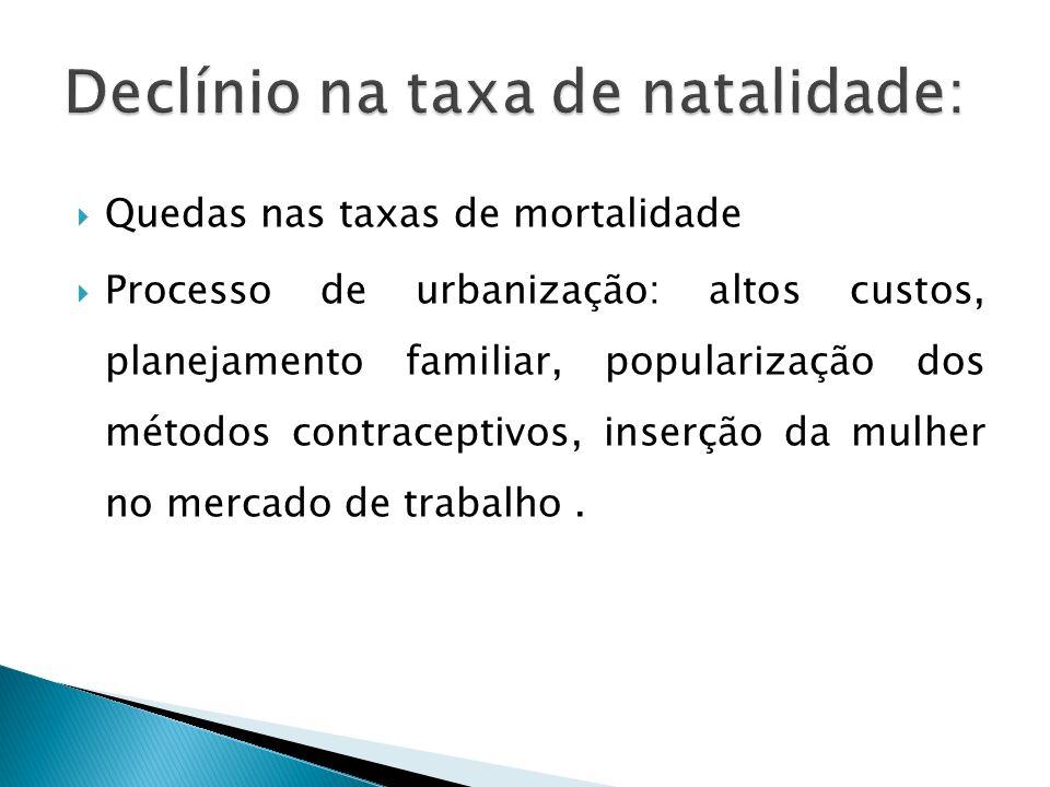Quedas nas taxas de mortalidade Processo de urbanização: altos custos, planejamento familiar, popularização dos métodos contraceptivos, inserção da mu