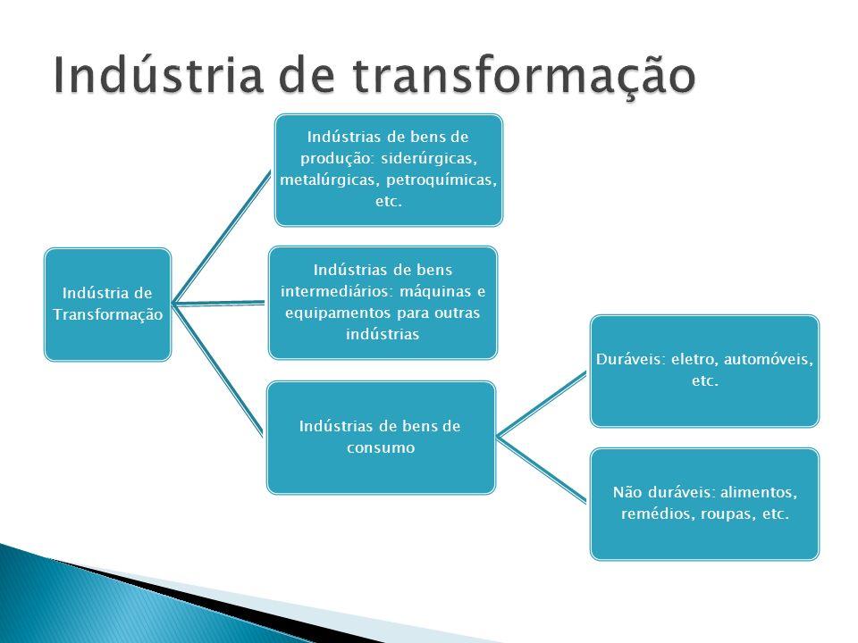 Indústria de Transformação Indústrias de bens de produção: siderúrgicas, metalúrgicas, petroquímicas, etc. Indústrias de bens intermediários: máquinas