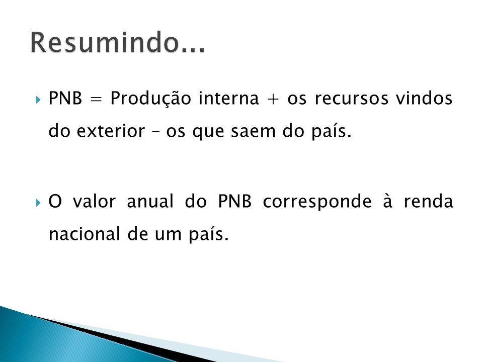PNB = Produção interna + os recursos vindos do exterior – os que saem do país. O valor anual do PNB corresponde à renda nacional de um país.