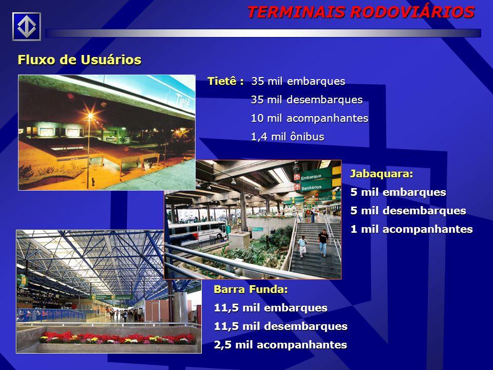 Concessão para exploração comercial e operação dos Terminais, mediante modernização, conservação e expansão das instalações. Contratado: Consórcio Pri