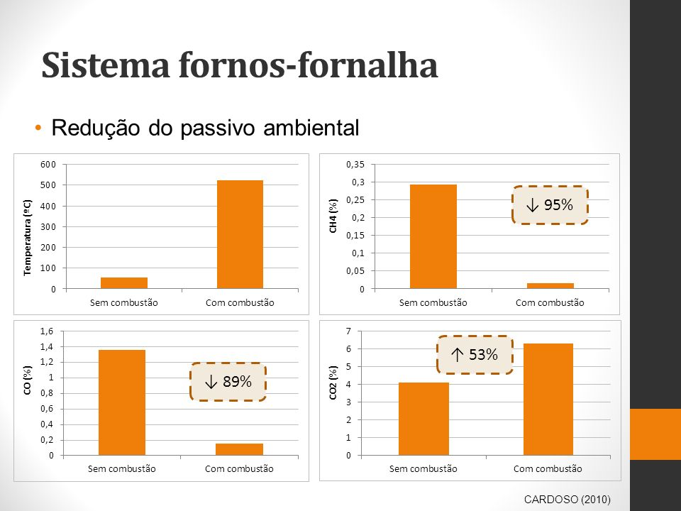 Sistema fornos-fornalha Redução do passivo ambiental CARDOSO (2010) 95% 89% 53%